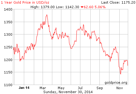 gold_1_year_o_usd-1-12-2014