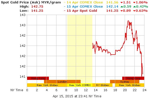 gold_1d_g_l_MYR-16-4-15-jatuhhh-gram