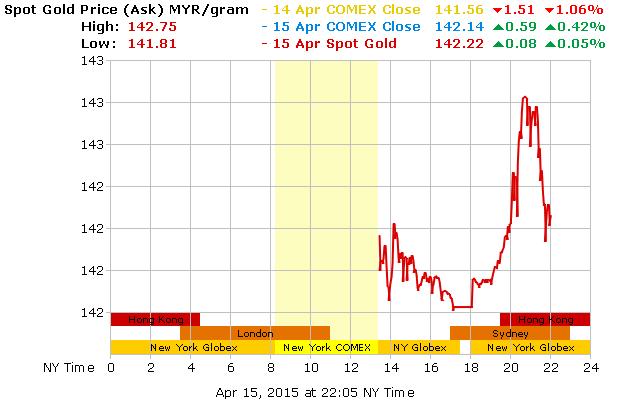 gold_1d_g_l_MYR-16-4-15-jatuhhh