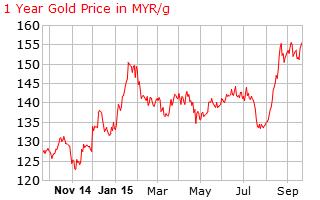 gold_1_year_g_x_MYR-23-9-2015