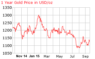 gold_1_year_o_x_USD-23-9-2015