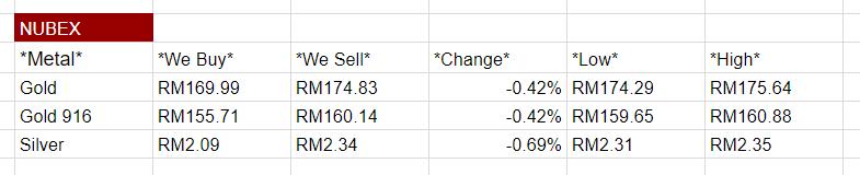 harga emas nubex